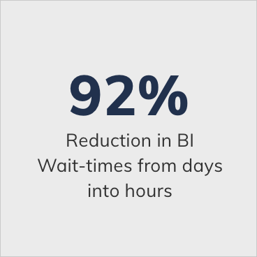 92precent-reduction-customer-wait