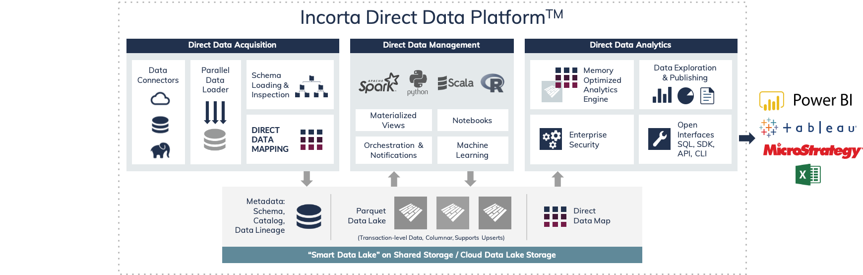 incorta-direct-data-platform